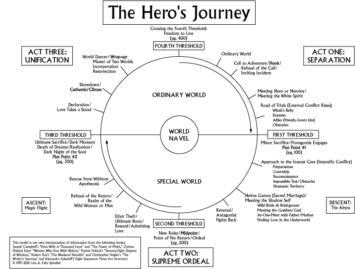 Joseph Campbell and the Hero's Journey